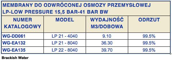 membrany_do_systemow_osmozy_przemyslowej_membrana_osmotyczna_8040_4040_2540-d782223e