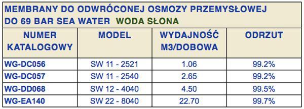 membrany_do_systemow_osmozy_przemyslowej_membrana_osmotyczna_8040_4040_2540_membrana_vontron_filmtec_wigo_gasiorowski-eb8cd1d1
