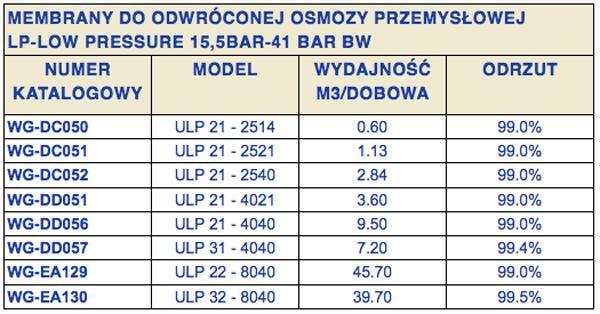 membrany_do_systemow_osmozy_przemyslowej_membrana_osmotyczna_8040_4040_2540_wigo_gasiorowski-6565b291