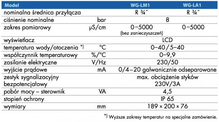 urzadzenie_do_kontroli_zasolenia_salt_kontrol_salt_control_wroclaw_wigo-77819ca7
